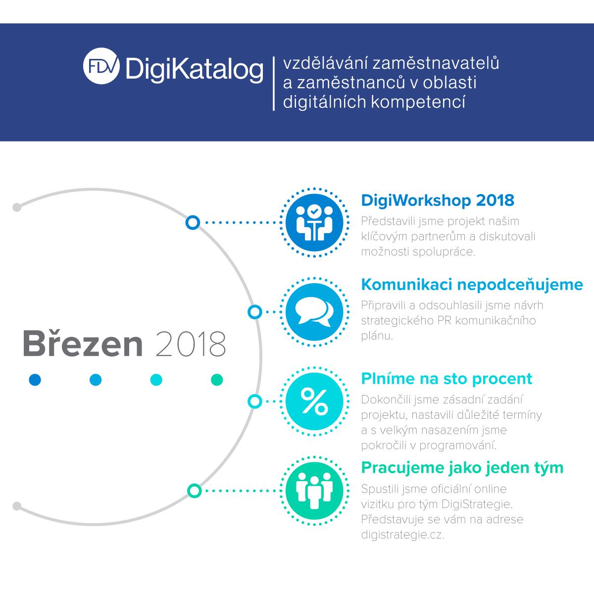 Infografika DigiKatalog březen