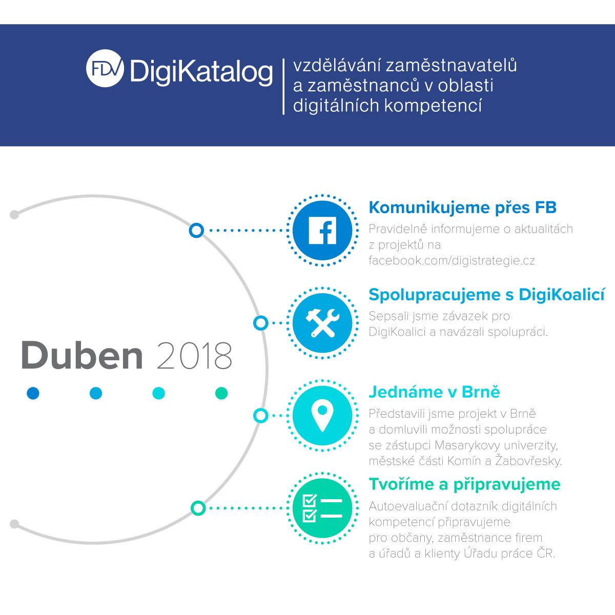 Infografika DigiKatalog duben