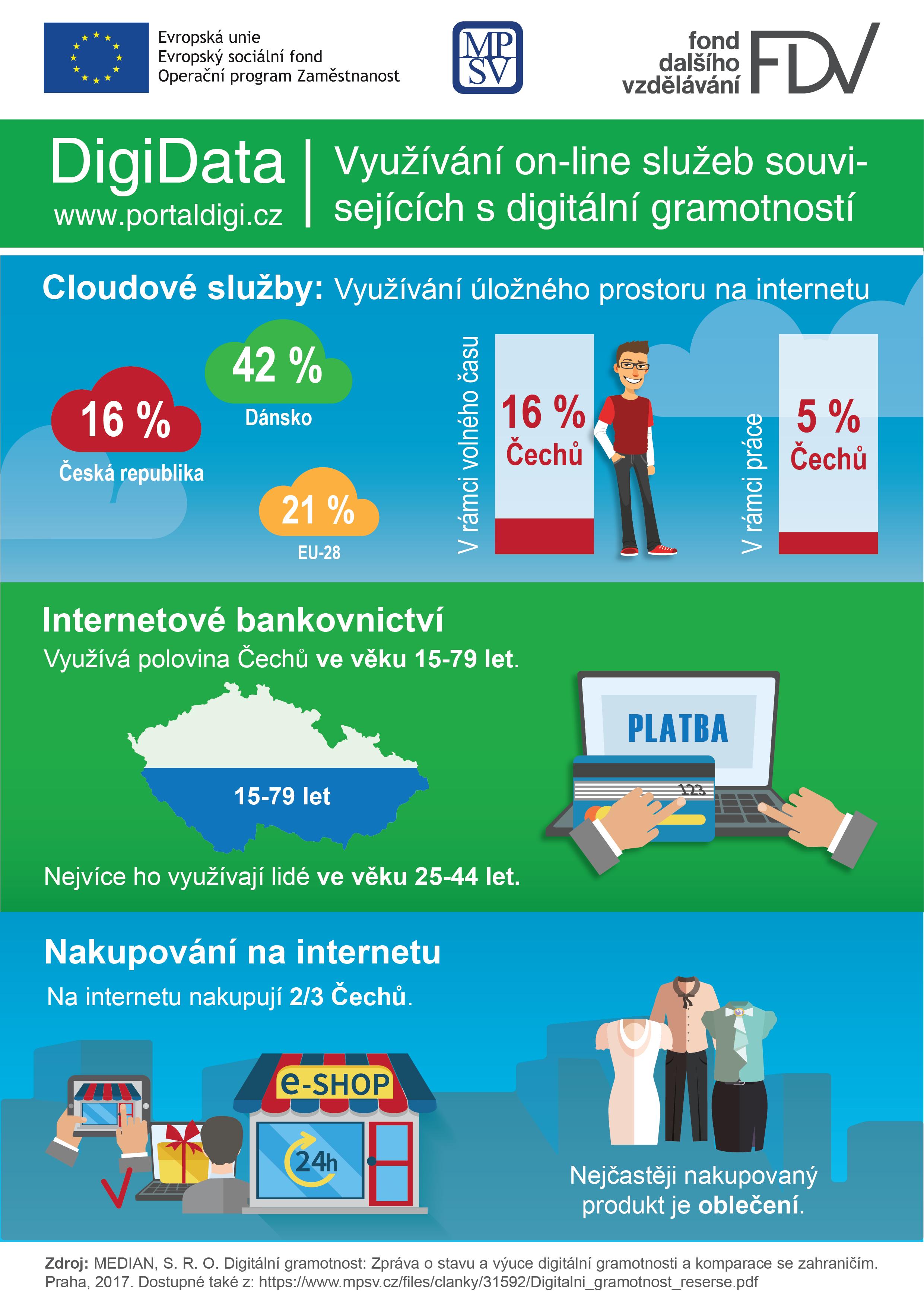 Využívání online služeb souvisejících s digitální gramotností
