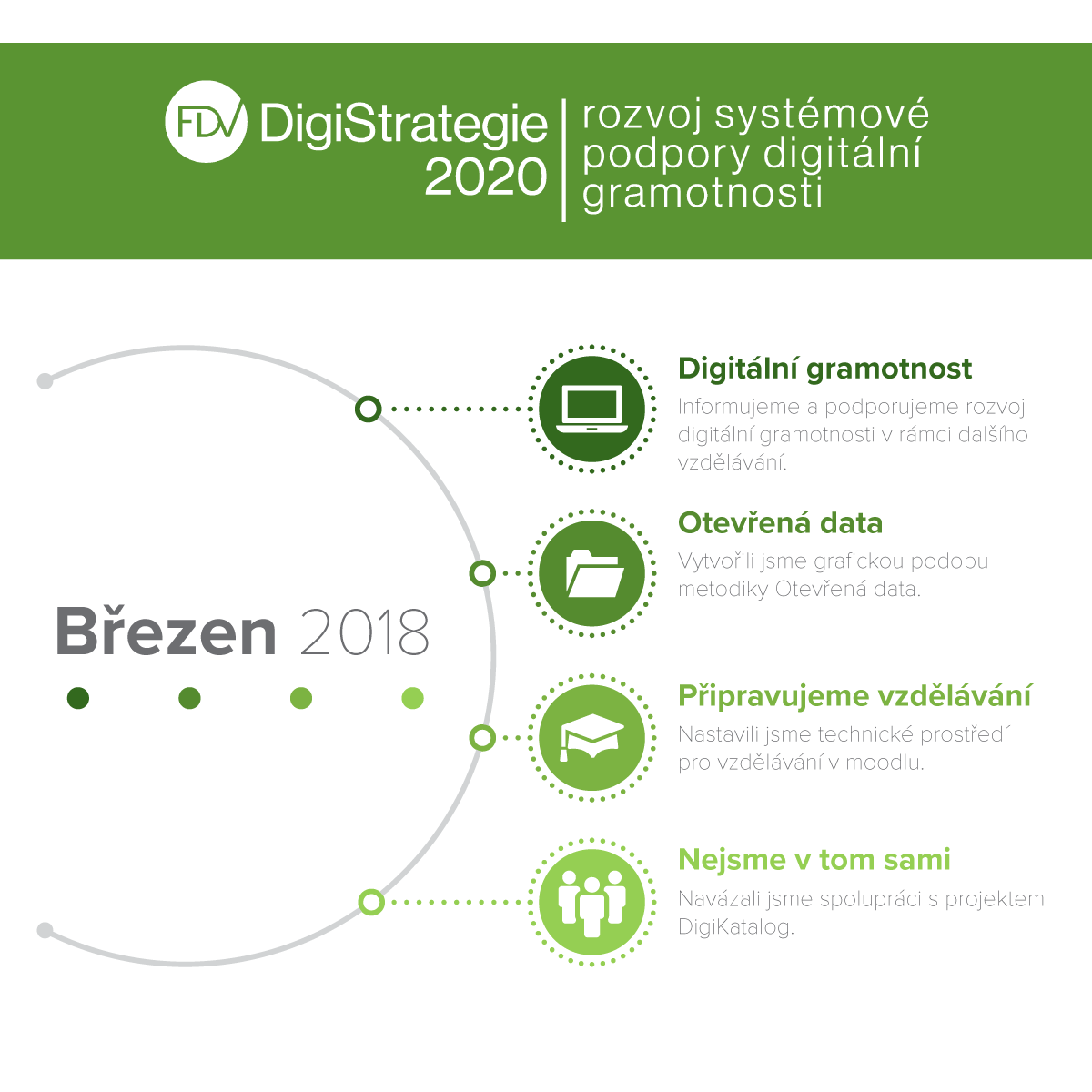 Infografika: DigiStrategie 2020 - březen